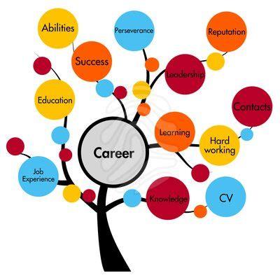 Resume posting to find jobs
